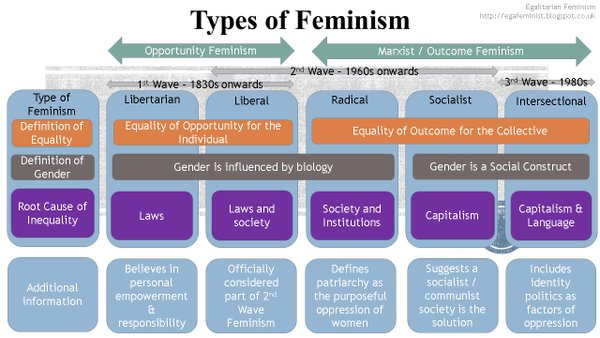 types_feminist