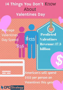 valentines-spend-ecommerce