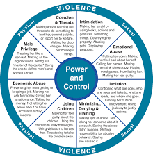 theoretical framework on domestic violence Developing a theory of adolescent dating violence a theoretical framework cordelia anderson domestic violence ending child sexual.